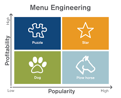 Menu Management How To Control Restaurant Costs Dish By Dish