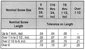 Allen Key Size Chart Screw Sizes Screw Sizing Chart Socket Cap Screw Data Asm