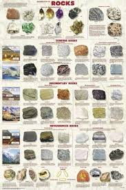 Identifying Rocks And Minerals Chart Laminated Introduction To Rocks Educational Poster Igneous Metamorphic Sedimentary 24x36