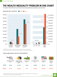 The Us Wealth Equality Problem In One Chart Stockradar