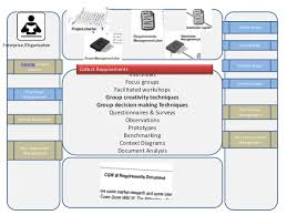 context diagram pmp context image wiring diagram pmp one stop shop for all 47 process areas on context diagram pmp