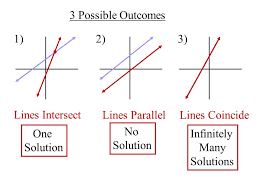 3 possible outcomes 1 2 3 lines intersect lines parallel lines