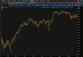 Thinkorswim Ratio Chart Stocks Commodities Magazine