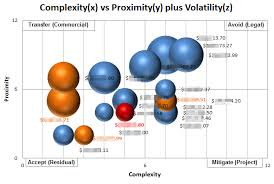 Bubble Chart Risk Management Risk The Citadel Project