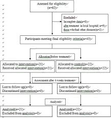 Gap Havs Chart Clinical Effect And Mechanism Of Acupuncture And Moxibustion