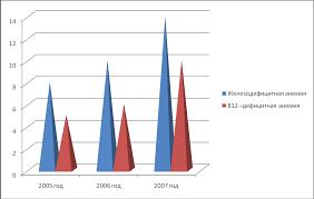 Реферат Роль фельдшера в профилактике анемий у детей младшего и  Роль фельдшера в профилактике анемий у детей младшего и среднего школьного возраста