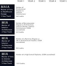 cida accredited interior design schools. Interior Design Accredited Schools Cida T
