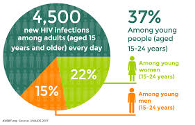 Among Young New People Percentage Hiv Infections Avert Of