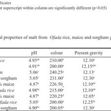 Chemical composition (%) of malt from Ofada rice, maize and sorgum grains |  Download Table