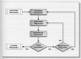Project Management Process Flow Chart Pdf Expert Project Management Knowledge Mapping And The Price