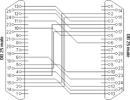parallel cable pinout and port information interlink and windows 95 98 me dcc parallel cable
