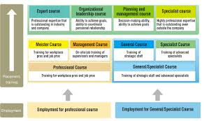 Personnel Management Job Description Human Resource Development And Rewards Csr Of Daigas Group