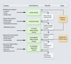 Trane Psychrometric Chart Si Units Trace 700 Load Design Trane Commercial