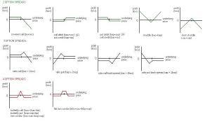 profit loss graph profit loss vs price graphs