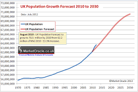 England Population Chart U K House Prices Vs Supply Immigration Population Growth