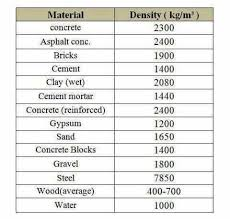 Cement Density Chart Densities Of Major Construction Materials Civil