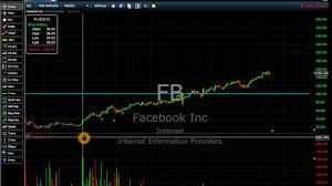 Facebook Stock Chart History