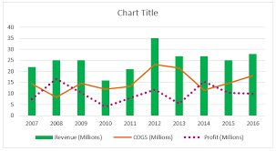 Excel Combo Chart Template Combination Charts In Excel Examples Steps To Create