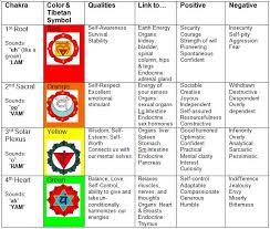 Sounds Of The Chakras Chart Sacred Symbols 7 Chakras Part 1 Emotional Detox Center