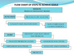 Explanatory Kendo Flow Chart 2019