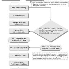 Flow Chart For The Wet Snow Cover Area Estimation From Sar