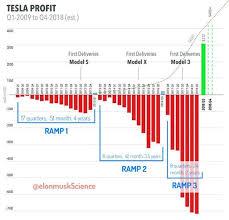 E4 Pay Chart 2011 Twitter User Elonmuskscience Created An Interesting Chart