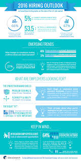 infographic 2016 job market report execu search take a look to learn more about emerging hiring trends what employers are looking for in top talent and best practices for landing a job that s the right
