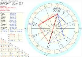 Picasso Natal Chart Goya Astrological Chart By Carlos Bogdanich Realgoya