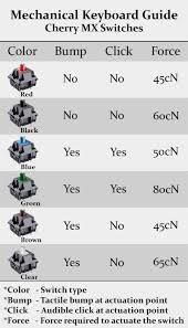 Mx Switches Chart Mechanical Keyboard Guide Slothic