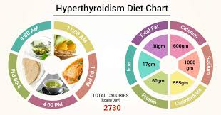 Iodine Levels In Food Chart Diet Chart For Hyperthyroidism Patient Hyperthyroidism Diet