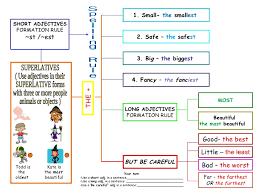 Superlatives Chart Superlatives Of Adjectives Chart By Teacher Silvia