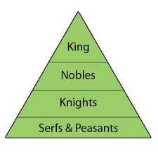 feudal system essays << coursework academic writing service feudal system essays
