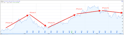 Aapl Stock Quote Inspiration Aapl Stock Quote Gallery WallpapersIn48knet