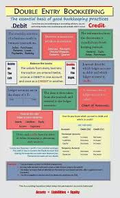 Chart Of Accounts For School Business Pin By Tiekie Armstrong On Accounting Financial Accounting