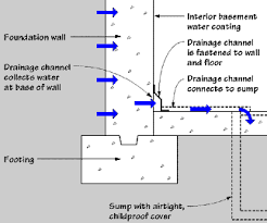 basement wall design. Interior Drainage Channel Above The Concrete Slab Basement Wall Design