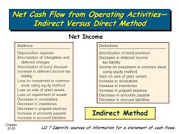 10 Direct Method Statement Of Cash Flows Proposal Bussines