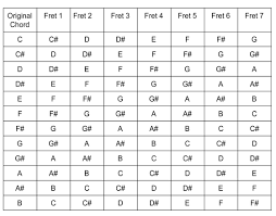 Capo Transpose Chart Accomplice Music