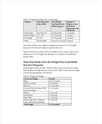51 Meticulous Proper Weight Gain During Pregnancy Chart