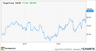 Target Sales Chart Target Stock Soars 20 As Earnings Growth Accelerates The