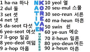 Korean Number Chart Study Korean Together Native Korean Number Vocabulary Chart