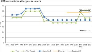 Interchange Fees Chart Interchange Fees How Much Do U S Merchants Pay