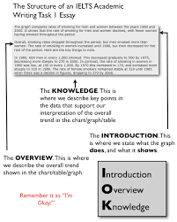 writing essay for ielts academic ielts writing task 2 topic 13 topics 8 5 model essays what is a veteran essay