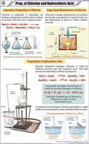 Hydrochloric Acid Price Chart Prep Of Chlorine Hydrochloric Acid Chart Manufacturer