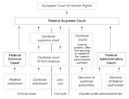 Federal Court Structure Chart Federal Courts Of Switzerland Wikipedia