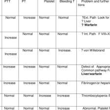 Rbc Morphology Grading Chart Red Blood Cell Morphology Grading Chart Download Table