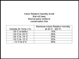 indoor humidity chart summer ideal humidity in home melatonina info