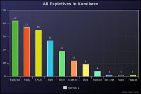 All Expletives In Kamikaze Eminem