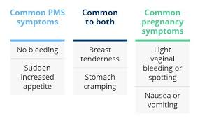 Difference Between Pms And Pregnancy Symptoms Chart Pms Symptoms Vs Pregnancy Symptoms 7 Comparisons