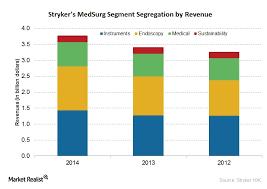 Stryker Organizational Chart Breaking Down Strykers Medsurg Segment Market Realist