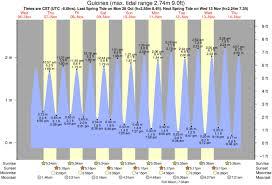Playa Pelada Tide Times Tide Charts